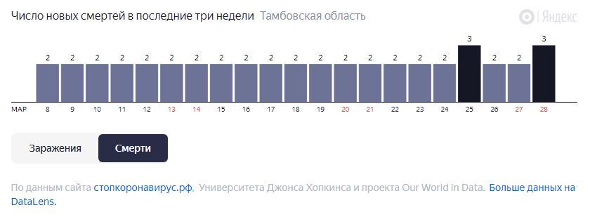 За неделю от COVID-19 в Тамбовской области умерли 16 человек