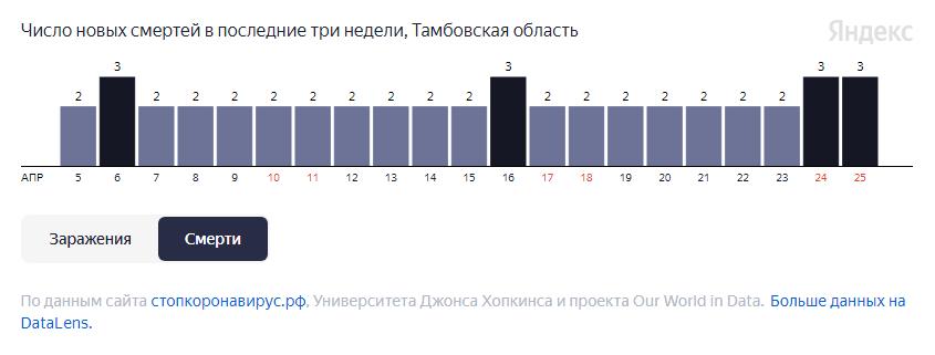 В Тамбовской области от COVID-19 за неделю умерли 16 человек