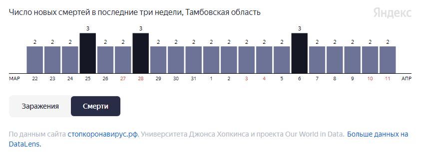 В Тамбовской области за неделю от COVID-19 умерли 15 человек