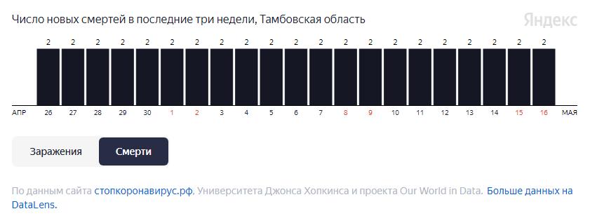 От COVID-19 за неделю в Тамбовской области умерли 14 человек