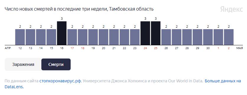 За неделю от COVID-19 в Тамбовской области умерли 14 человек