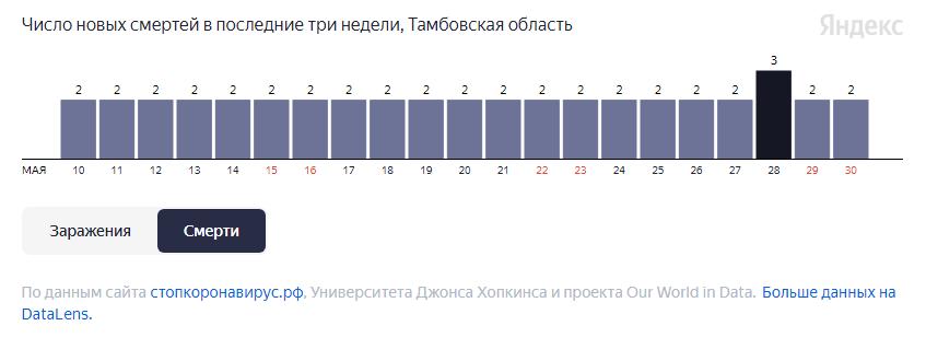 За неделю от COVID-19 в Тамбовской области умерли 15 человек