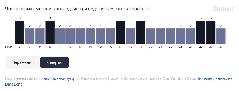 За неделю 16 человек умерли в Тамбовской области от COVID-19