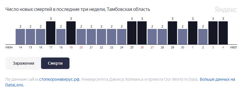 В Тамбовской области от COVID-19 за неделю умерли 18 человек
