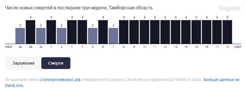 В Тамбовской области за неделю от COVID-19 умерло более 20 человек
