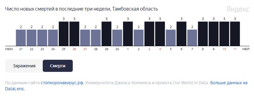 За неделю от COVID-19 в Тамбовской области умерли 19 человек