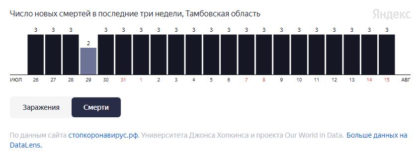 Более 20 человек умерли за неделю в Тамбовской области от COVID-19