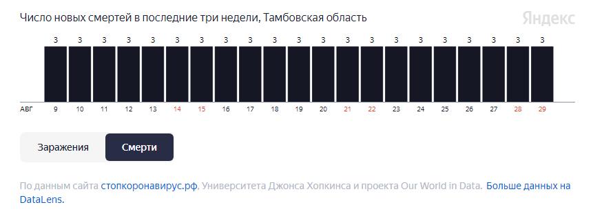 Более 20 человек умерло за неделю в Тамбовской области от COVID-19