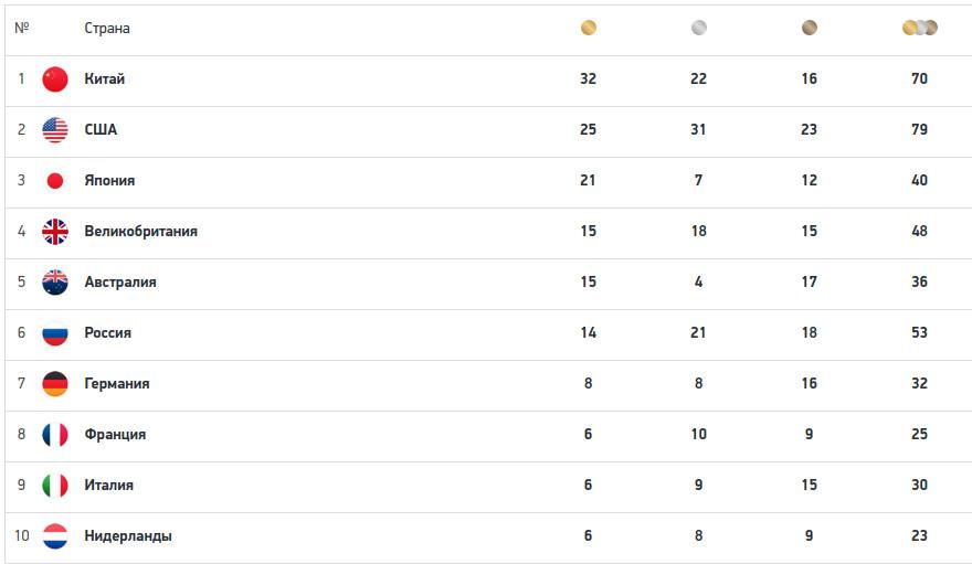 Летняя Олимпиада в Токио: медальный зачёт 4 августа