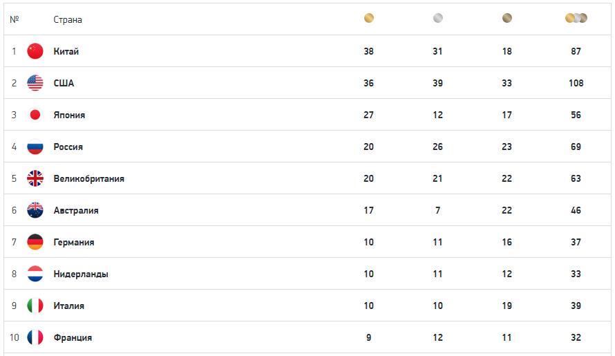 Летняя Олимпиада в Токио: медальный зачёт 7 августа