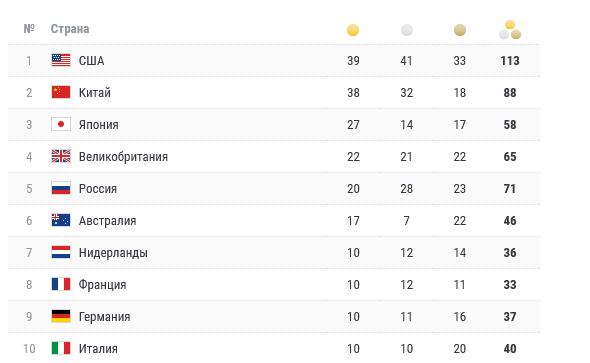 Россия заняла пятое место в медальном зачёте Олимпиады в Токио
