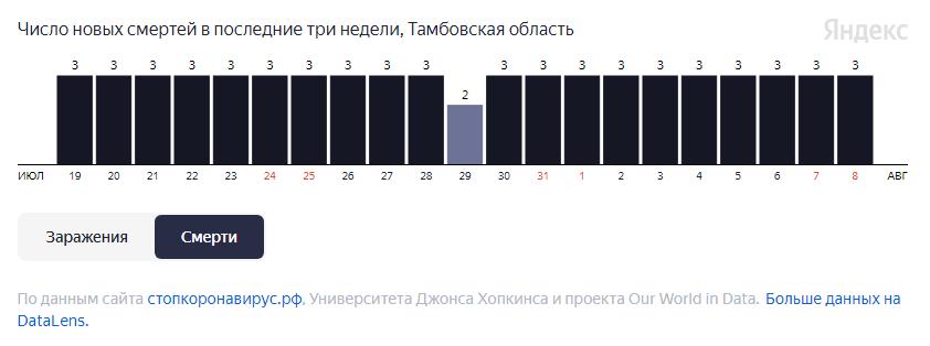 За неделю от COVID-19 в Тамбовской области умерло более 20 человек