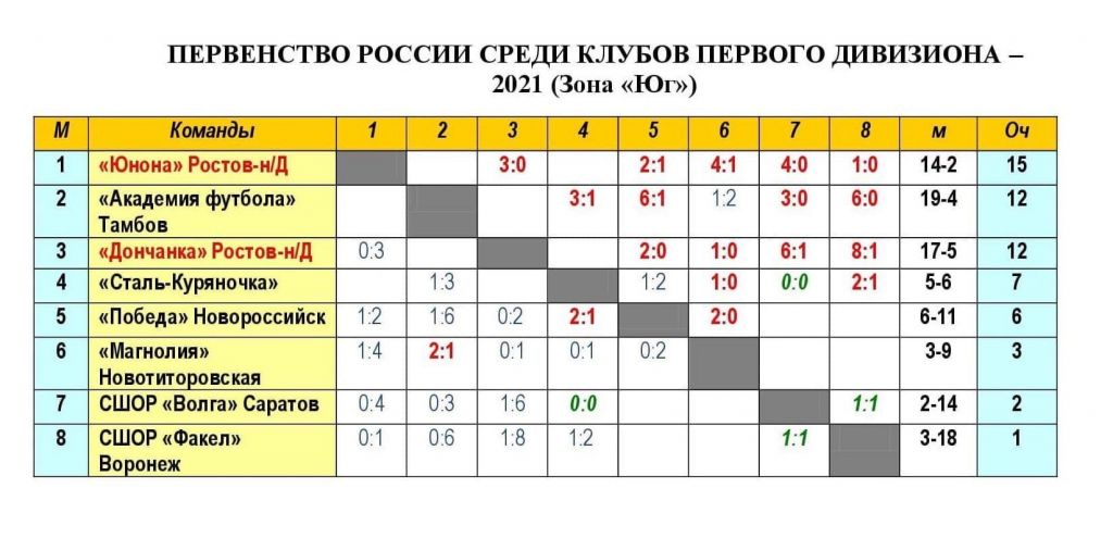 """Женская команда """"Академии футбола"""" разгромила соперниц из Новороссийска"""