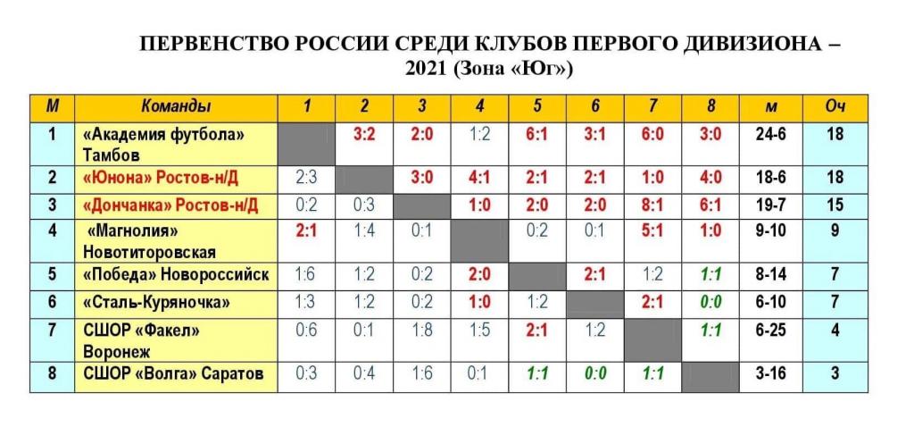 """Женская команда """"Академии футбола"""" выиграла один из этапов важного турнира"""