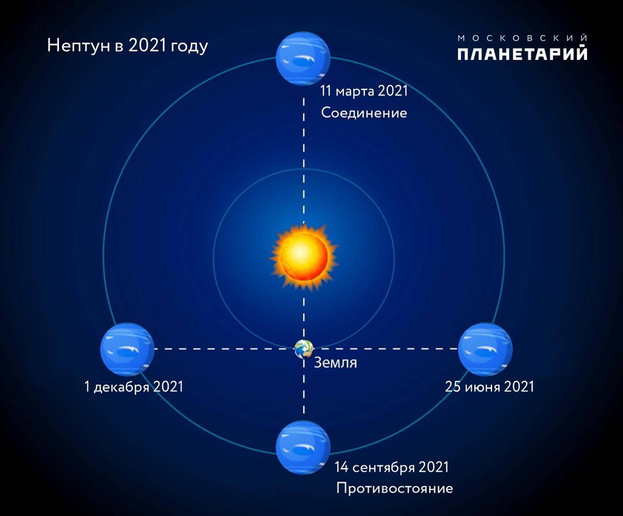 Тамбовчане через телескоп смогут наблюдать за сближением двух планет