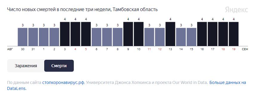 В Тамбовской области от COVID-19 за неделю умерли 26 человек