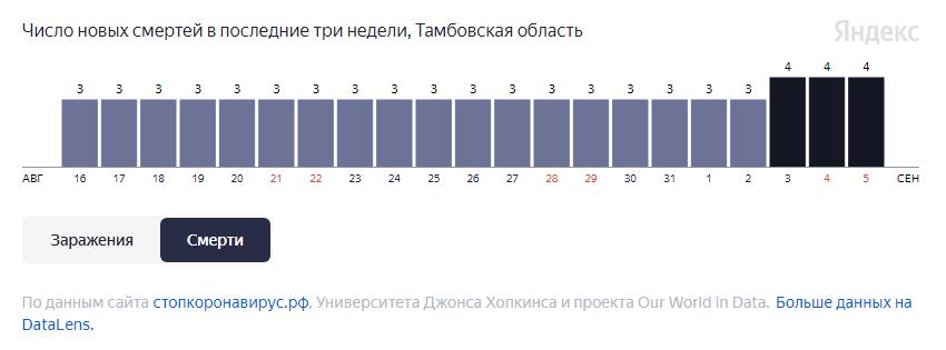 В Тамбовской области за неделю от COVID-19 умерли 24 человека