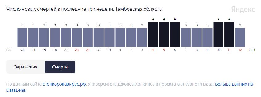 За неделю от COVID-19 в Тамбовской области умерли 24 человека