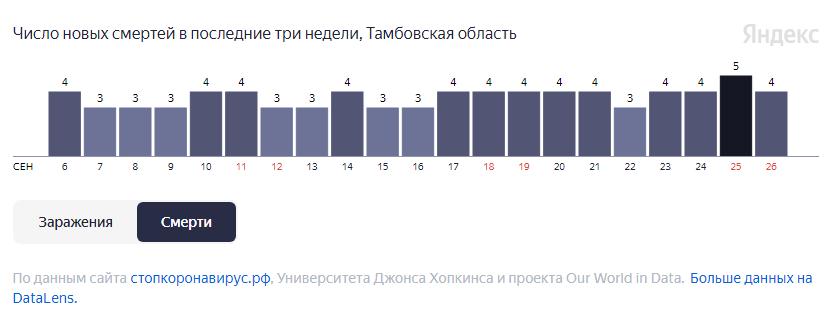 За неделю от COVID-19 в Тамбовской области умерли 28 человек