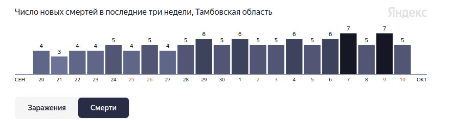 За неделю от COVID-19 в Тамбовской области умер 41 человек